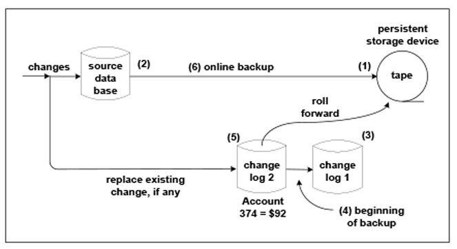 Figure 4: Roll Forward an Existing Change