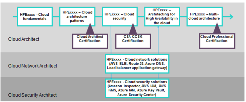 Figure 1: Cloud learning path examples organized by role (click to enlarge)
