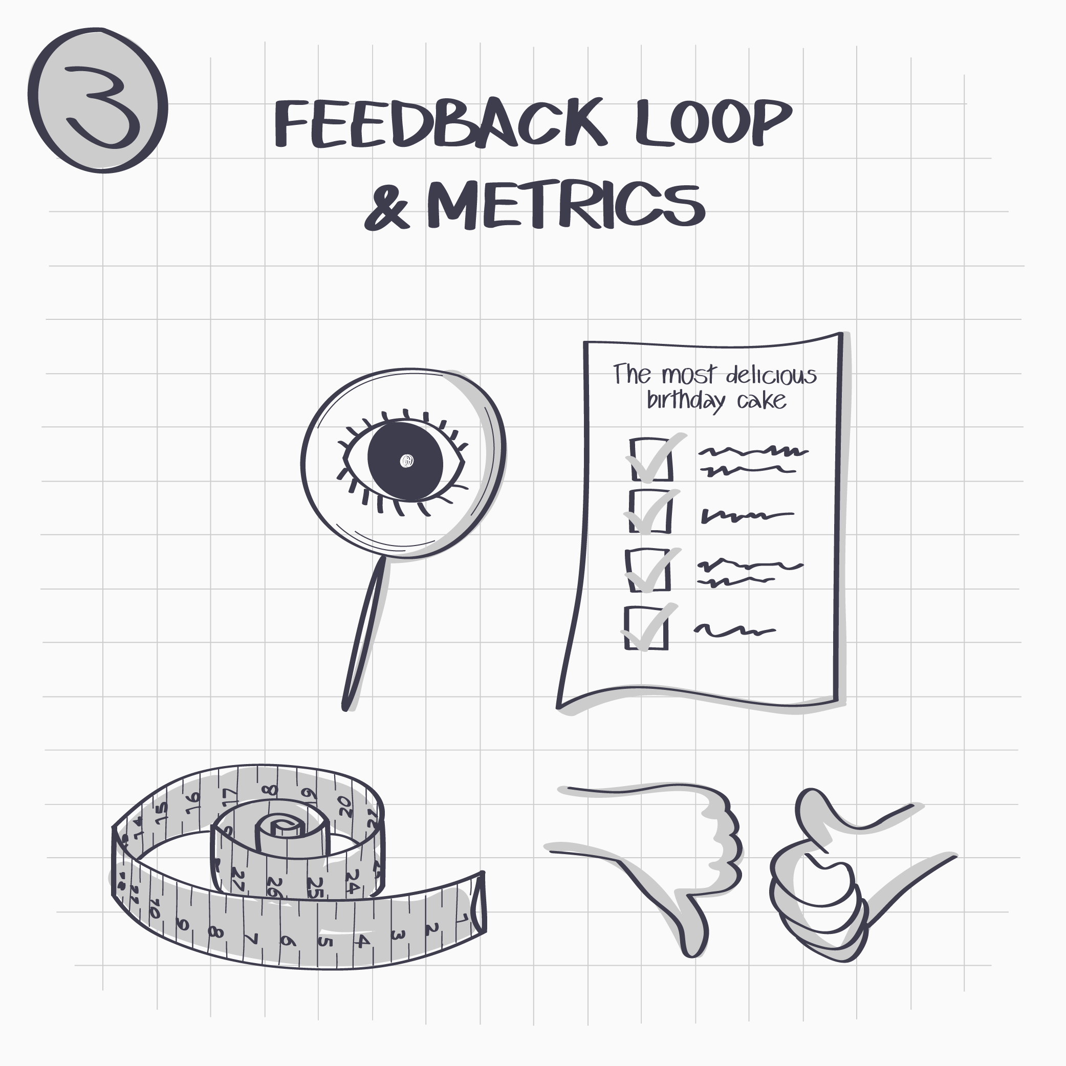 3. For each of those areas create a feedback loop and collect metrics – how well is it working on a scale from 1-10 and needs to be improved.