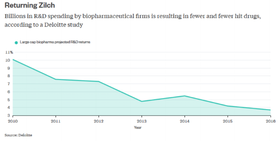 Source: https://www.bloomberg.com/gadfly/articles/2017-01-03/biotech-m-a-in-2017-a-new-hope