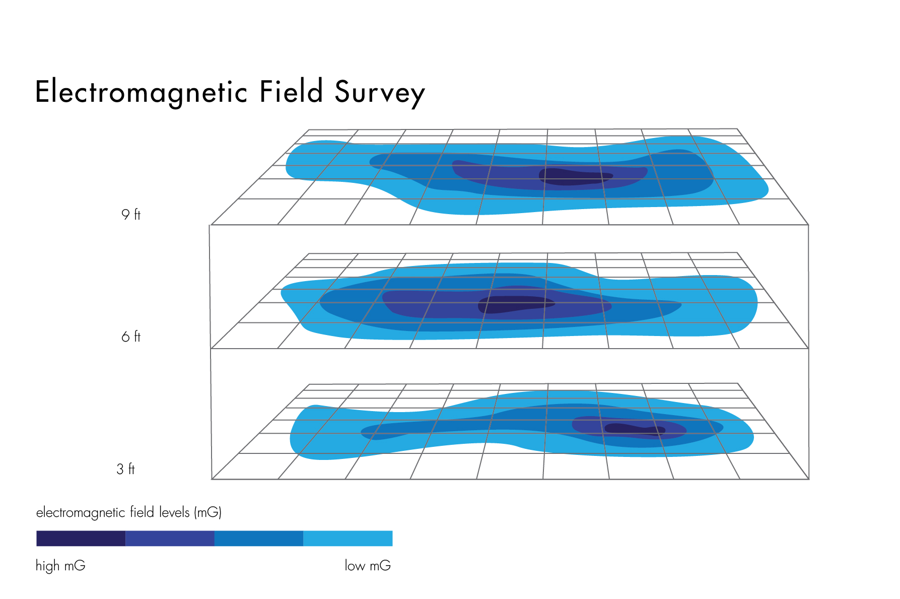 Site survey results can be graphically represented to accurately depict the field spatial distribution.