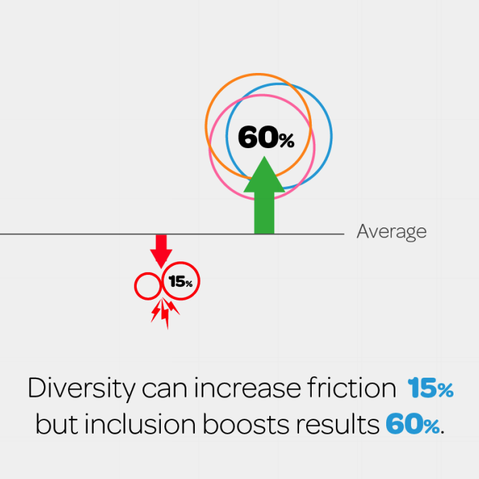 Data gathered from Cloverpop's  Hacking Diversity  initiative.