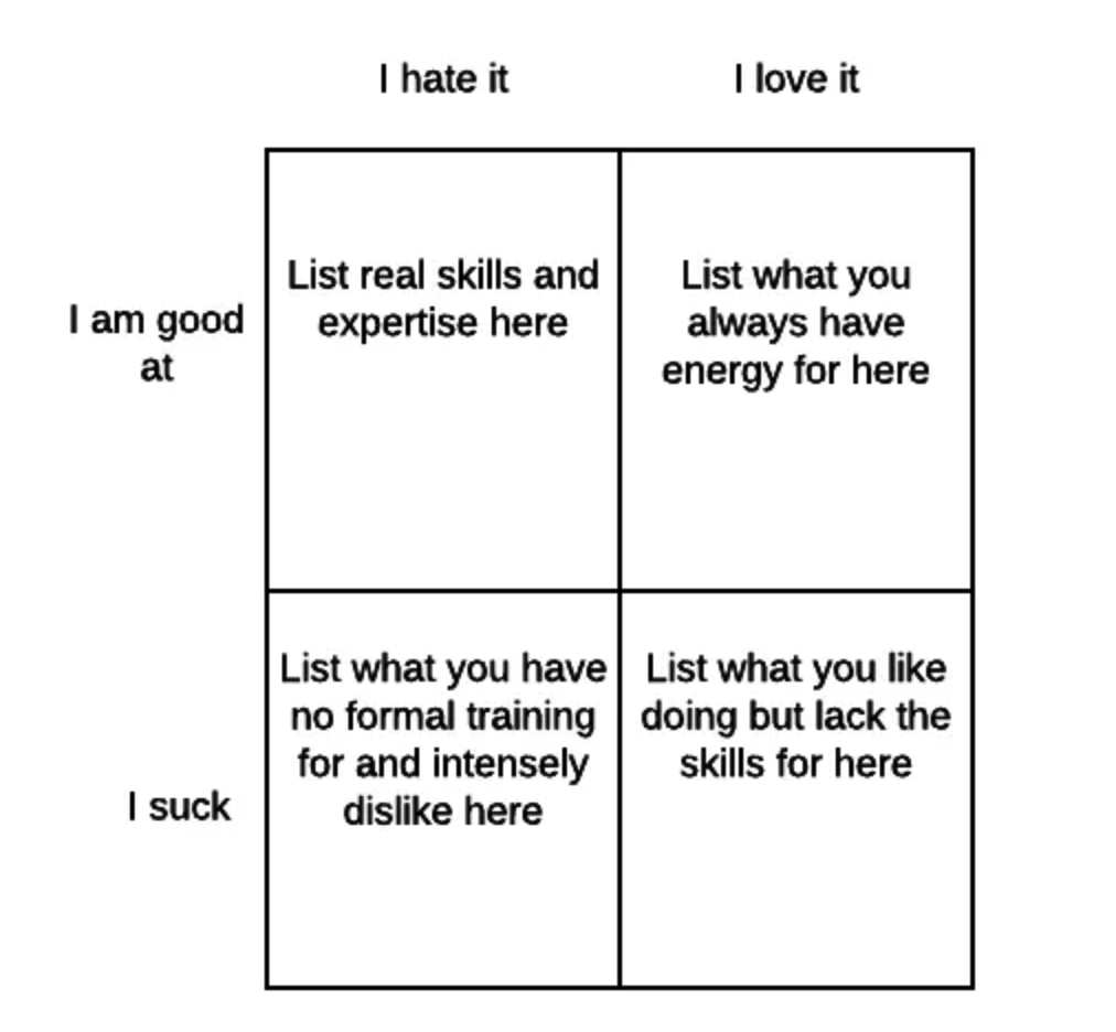 The Eisenhower Matrix from Michael's article.