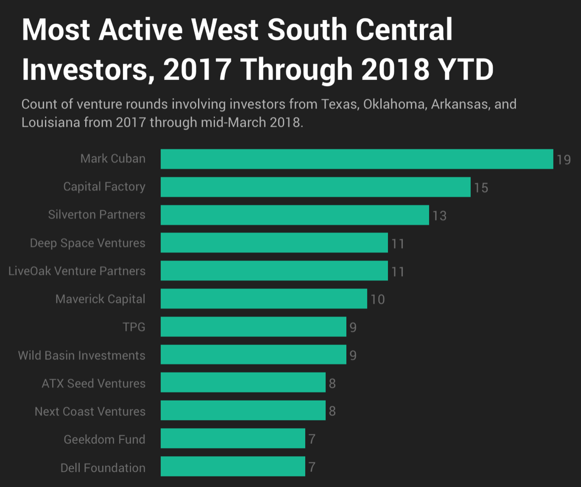 Crunchbase - March 19, 2018 - The South's Most Active Startup Investors