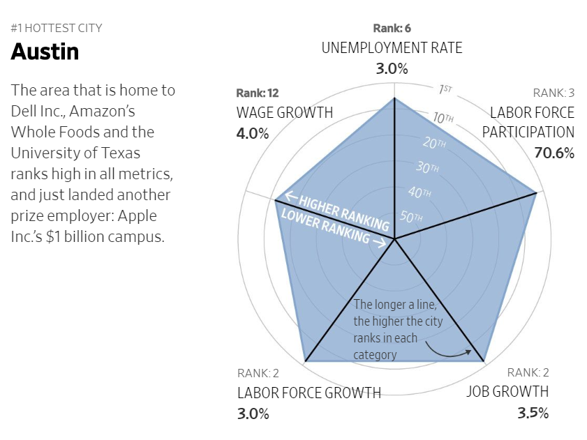 WSJ - March 1, 2019 - Austin Ranked No. 1 Job Market in the Country by WSJ