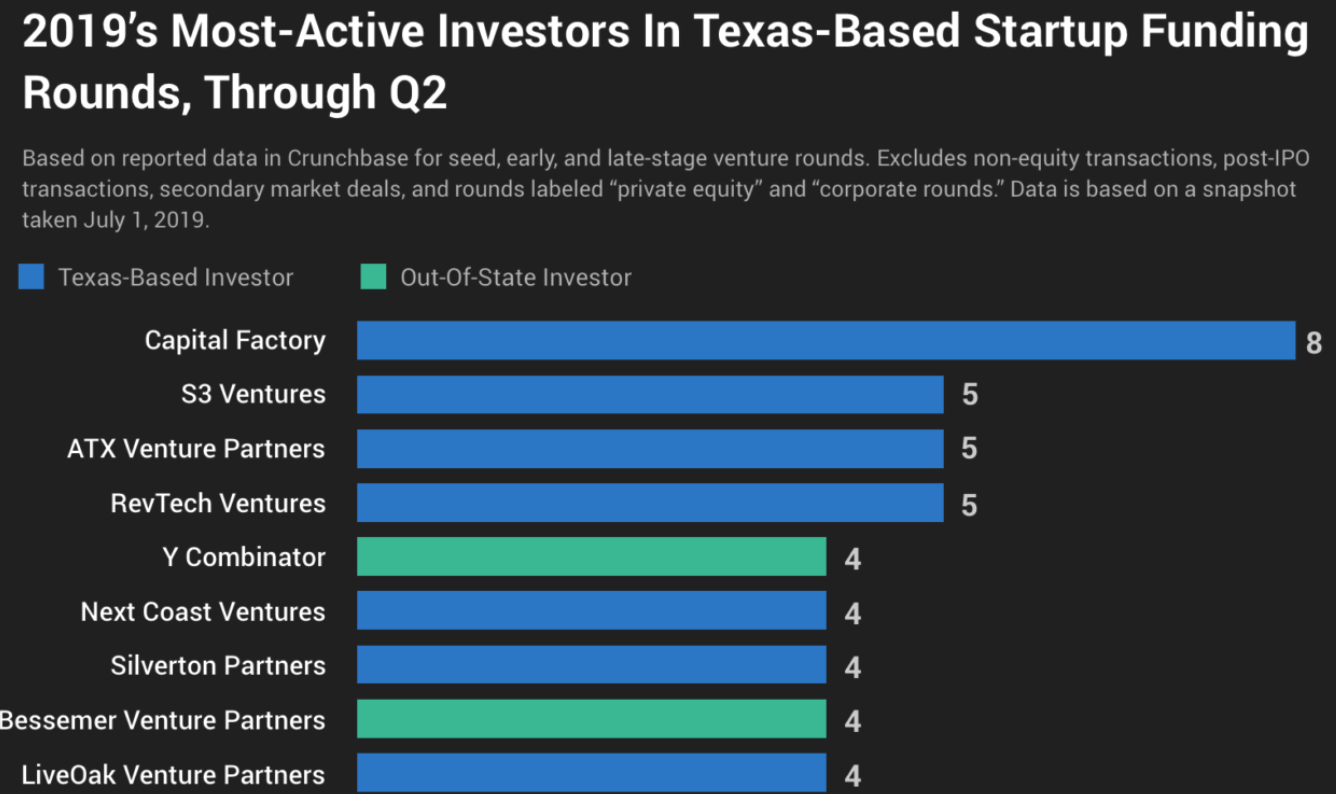 Crunchbase News - July 1, 2019 - NCV Named One of Texas' Most Active Q2 Investors
