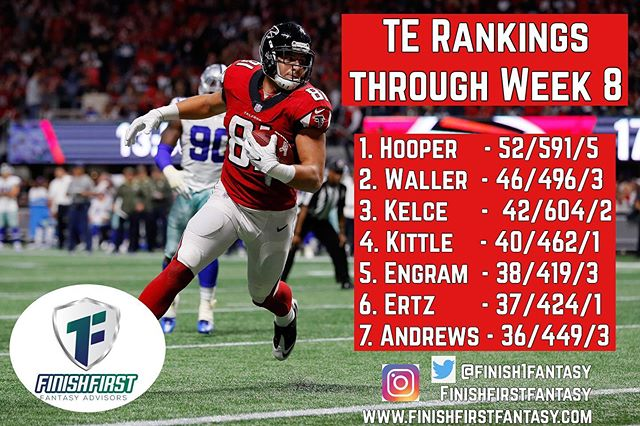 Tight End Rankings through Week 8!  This position has been a little more consistent than in previous years.  What's the change?  #nfl #worldseries #fantasyfootball #mondaynightfootball #nflmemes #nflnews #tightend #fantasyfootball #football #instagram #instagood #instasports #insta #instadaily😉 #instadailypic #falcons #raiders #chiefs #49ers  #nygiants #giants #eagles #ravens #ravensnation #raidernation #49ersfaithful