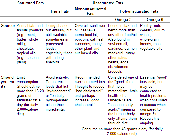 Sources and description of fats.