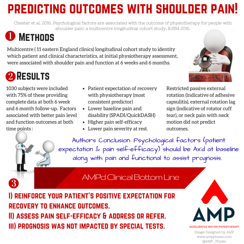 Prognosticating shoulder pain