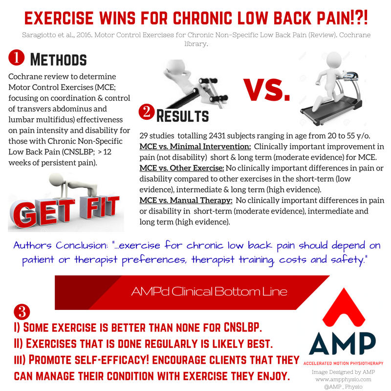 Exercise for chronic LBP