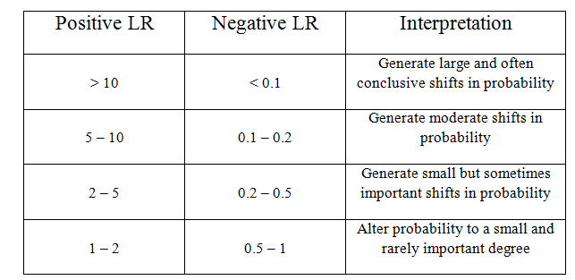 Figure 2: adapted from Cleland 2005 (3). If a test or intervention yields a positive LR of 5 or greater or a negative LR of 0.2 or less - this is something that might be worth incorporating into clinical practice.