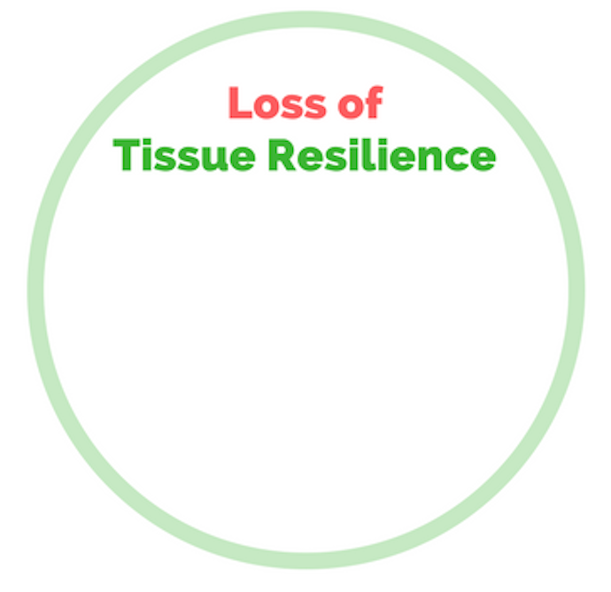 Figure 2.Loss of tissue Resilience, rather than tissue damage