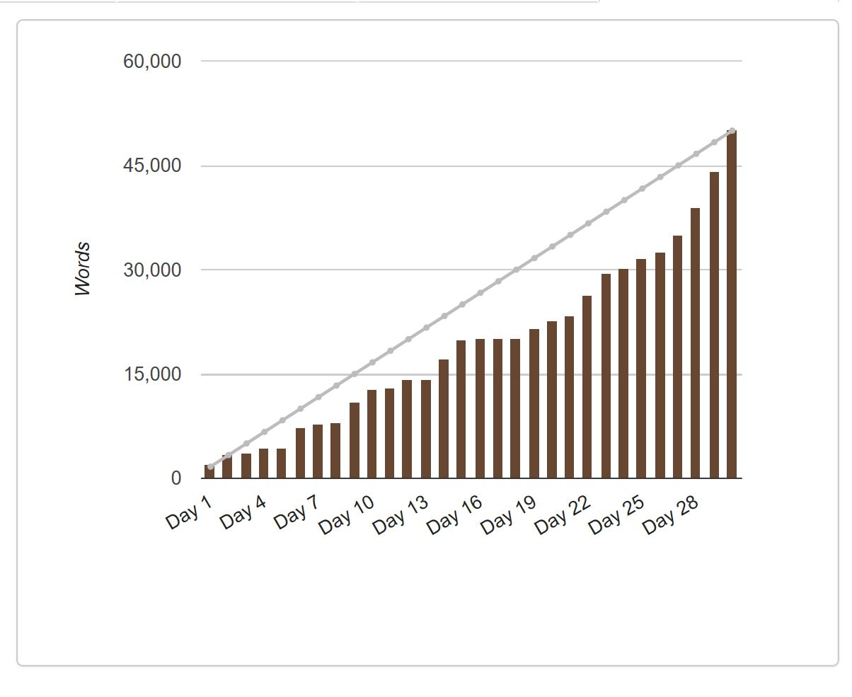 National Novel Writing Month Wordcount Graph | NaNoWriMo 2016 wordcount ellensmithwrites.com