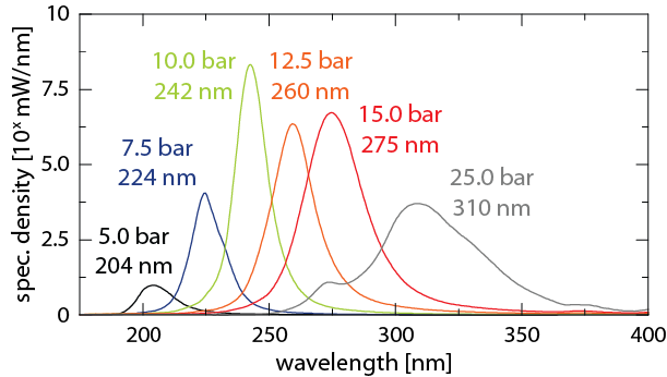 Tunability of the UV emission peak (linear scale) when applying different Argon pressures. For other working gases (e.g. Kr, Xe, Ne) the emission peak shifts.