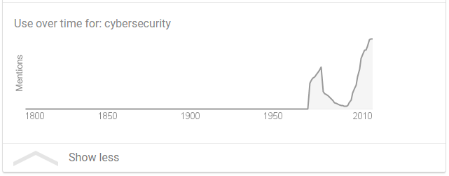 "Graph 1 – Usage of the term ""cybersecurity"" over time, by Google. (Retrieved 10/3/2018)"