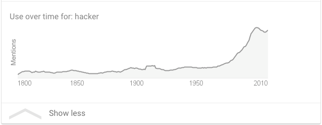 "Graph 2 – Usage of the term ""hacker"" over time, by Google. (Retrieved 10/3/2018)"
