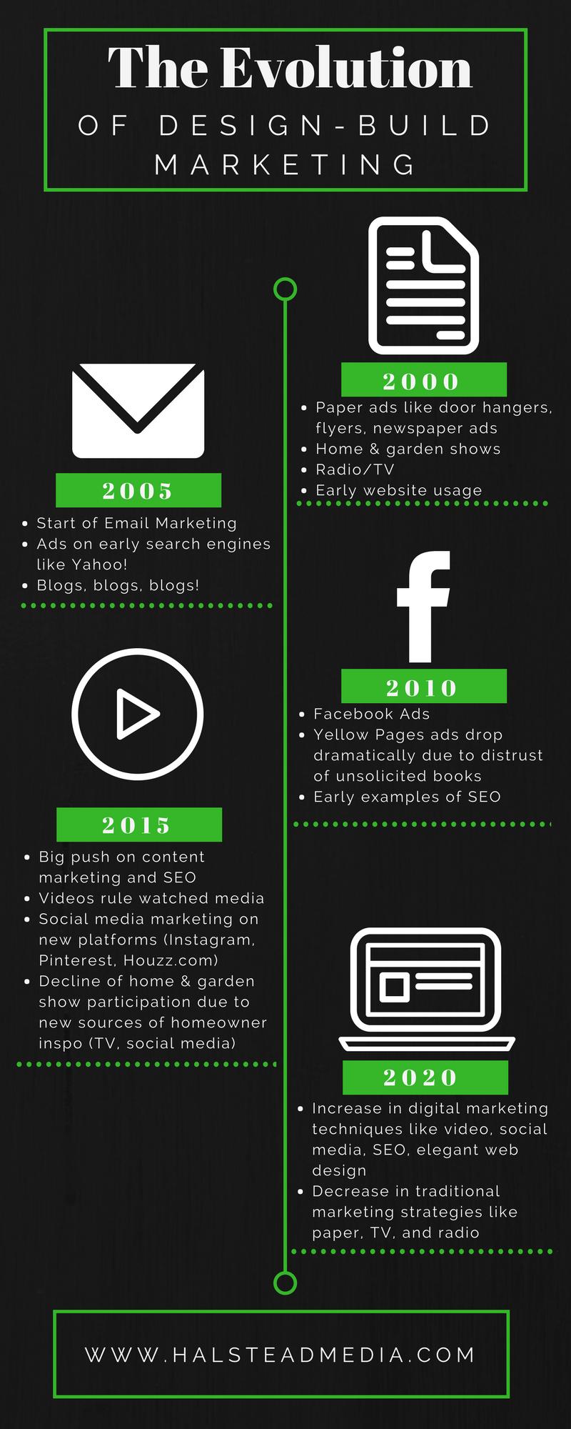Evolution of Design-Build Marketing
