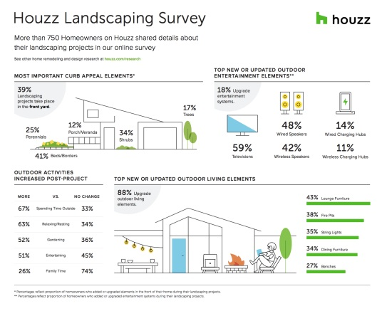 Houzz survey of more than 750 U.S. homeowners using Houzz who are in the midst of, are planning or recently completed a landscaping project, was fielded between February and March 2018.