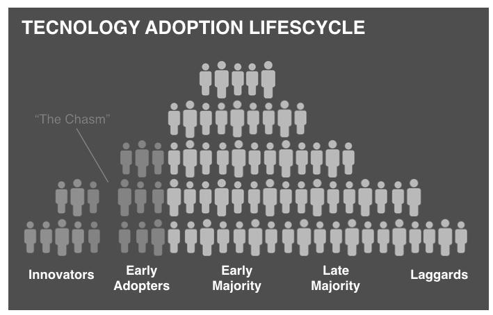 Tech Adoption Lifecycle.png