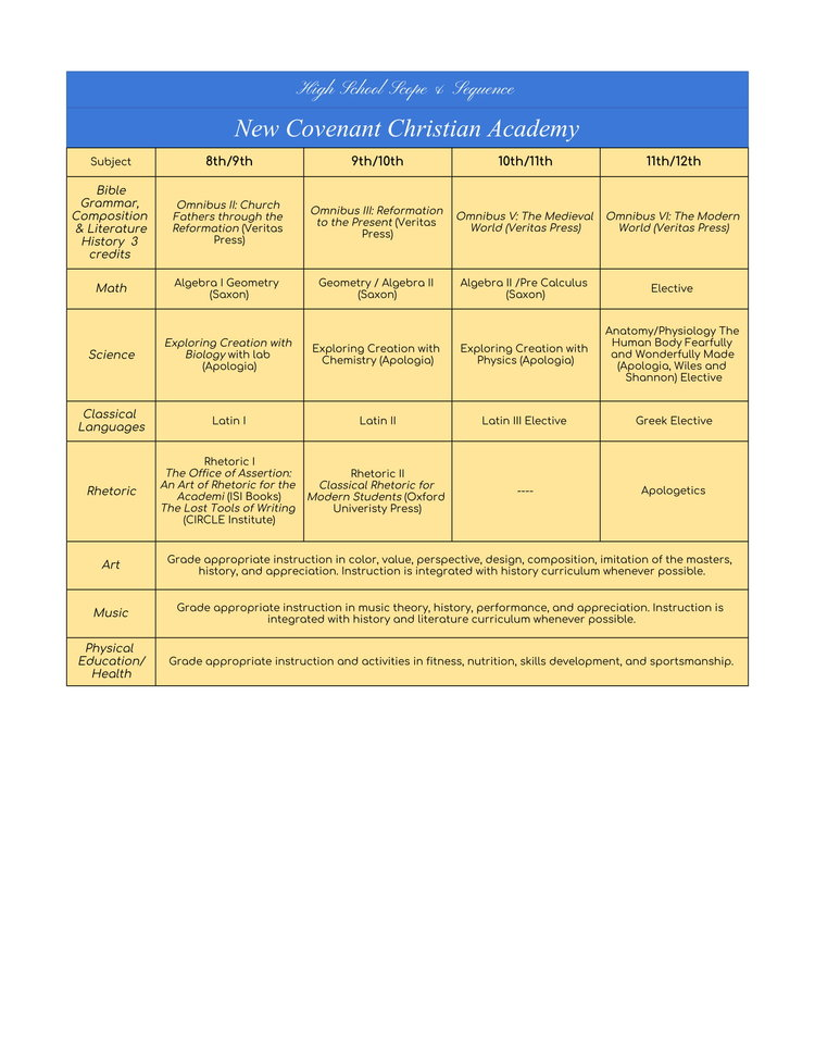 NCCA Curriculum Map — New Covenant Christian Academy