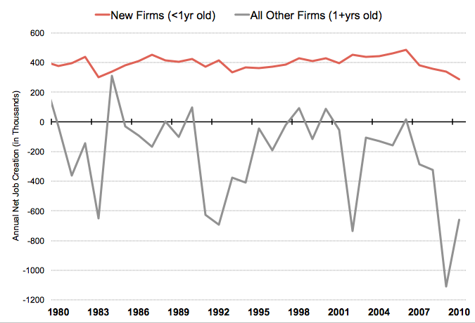 CA-Private-Sector-Annual-Net-Job-Creation.png