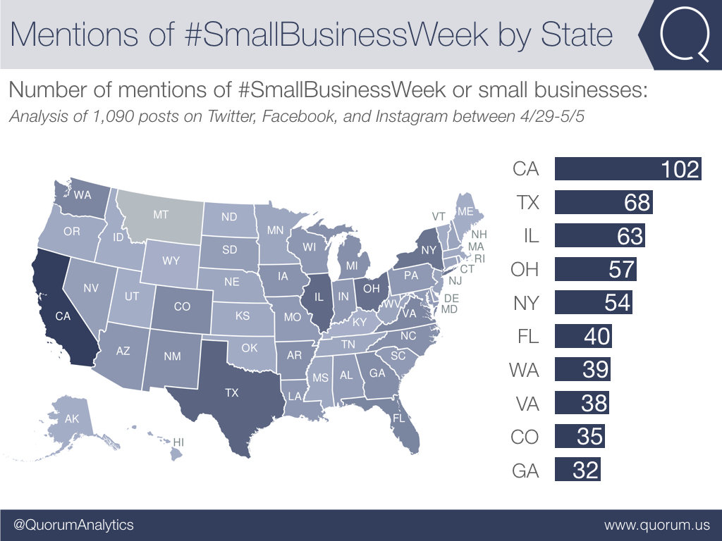 State delegations in California, Texas, and Illinois were among the most vocal on #SmallBusinessWeek.