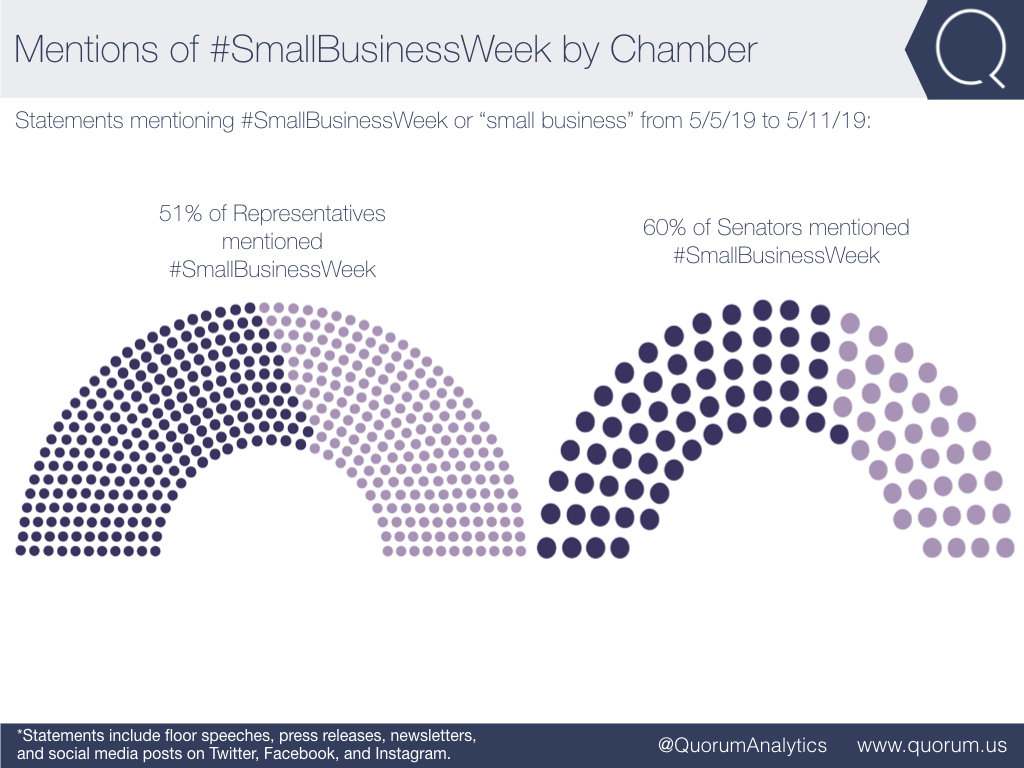 221 representatives and 60 senators mentioned #SmallBusinessWeek or small business at least once.