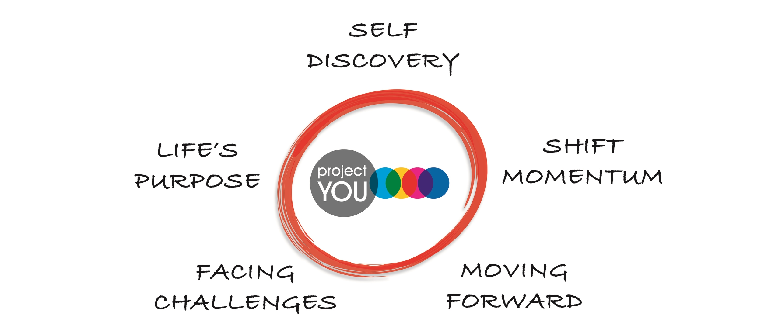 Project You Life Journey