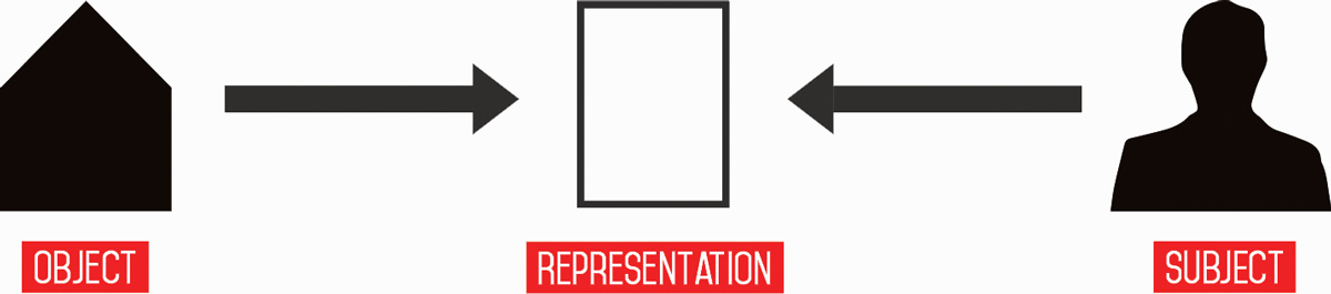 The two-layered structure of representation