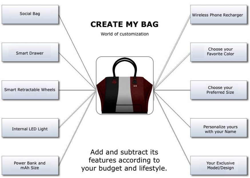 Create My GINIK Bag