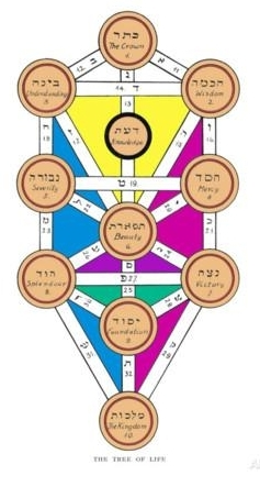 j-f-c-fuller-the-tree-of-life-of-the-jewish-caballa.jpg