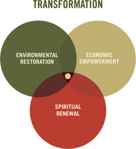 PlantWithPurpose.org