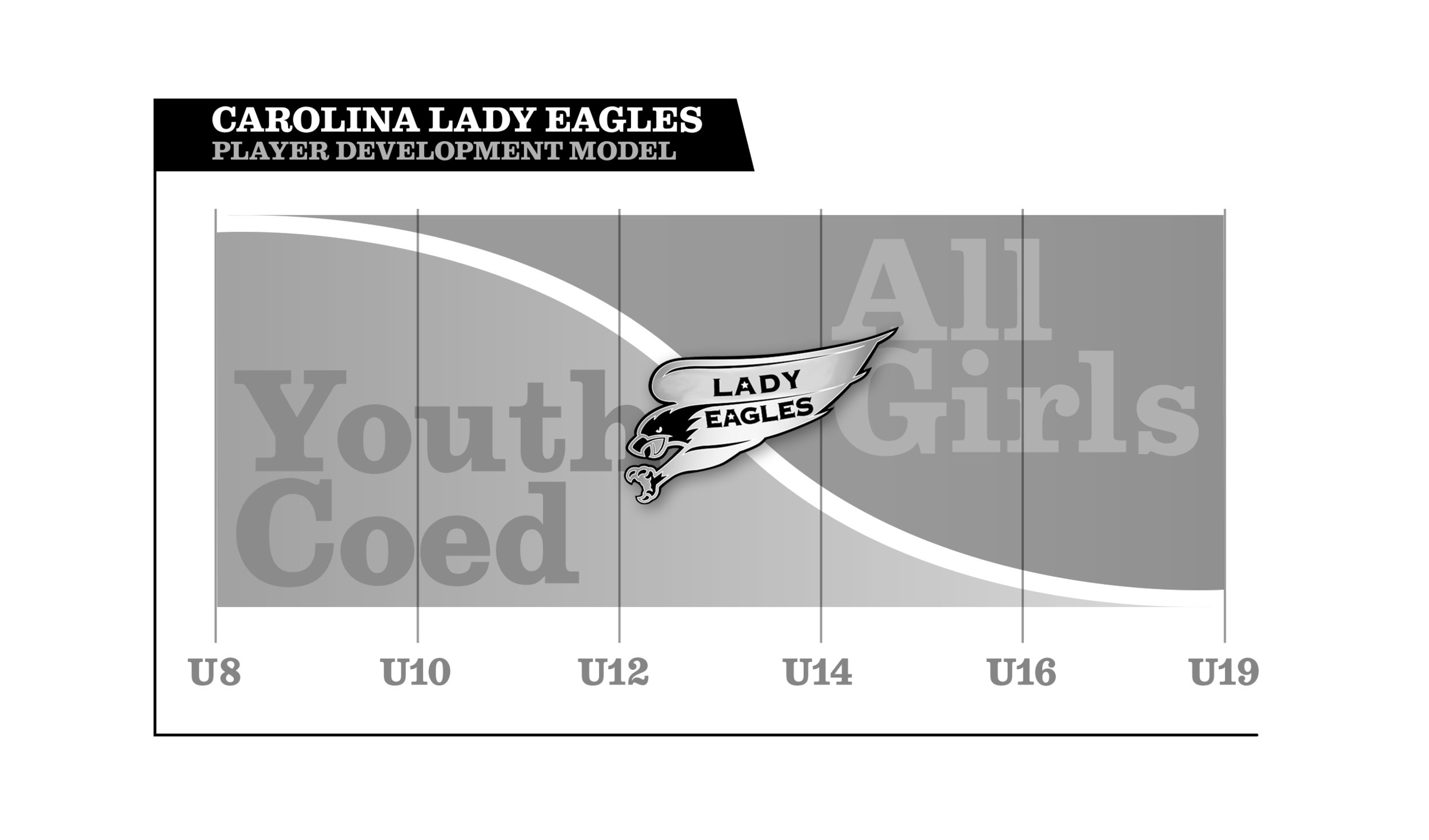 The Lady Eagle Development Model Follows the  Womens Sports Foundations  recommendations on participation in coed sports.
