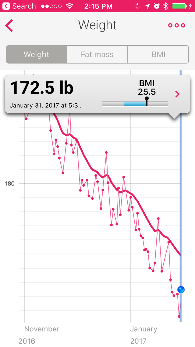 Two Weeks and 2.5 Pounds to Go!