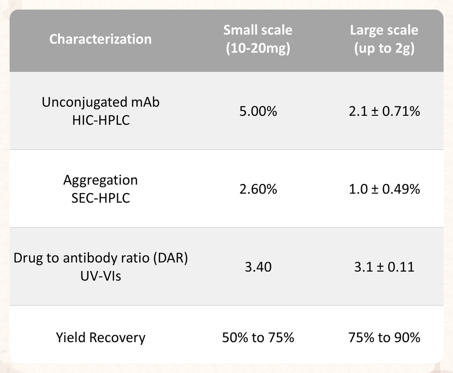 FIGURE 4: TABLE OF ANALYTICAL RESULTS FROM ADC GENERATED FROM LYSINE BASED CONJUGATION METHOD DEMONSTRATING SCALABILITY FROM MG TO GRAM SCALE