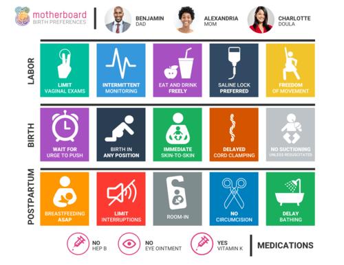 Sample Motherboard birth plan