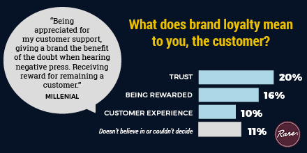 """Source: Results based on analysis of open box answers to: """"What does brand loyalty mean to you?"""" N=1,071"""