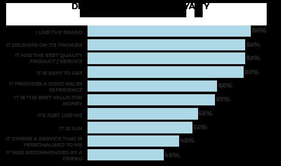 Drivers of customer loyalty