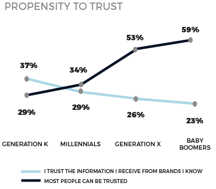 Rare: Redefining Loyalty Report (2016)