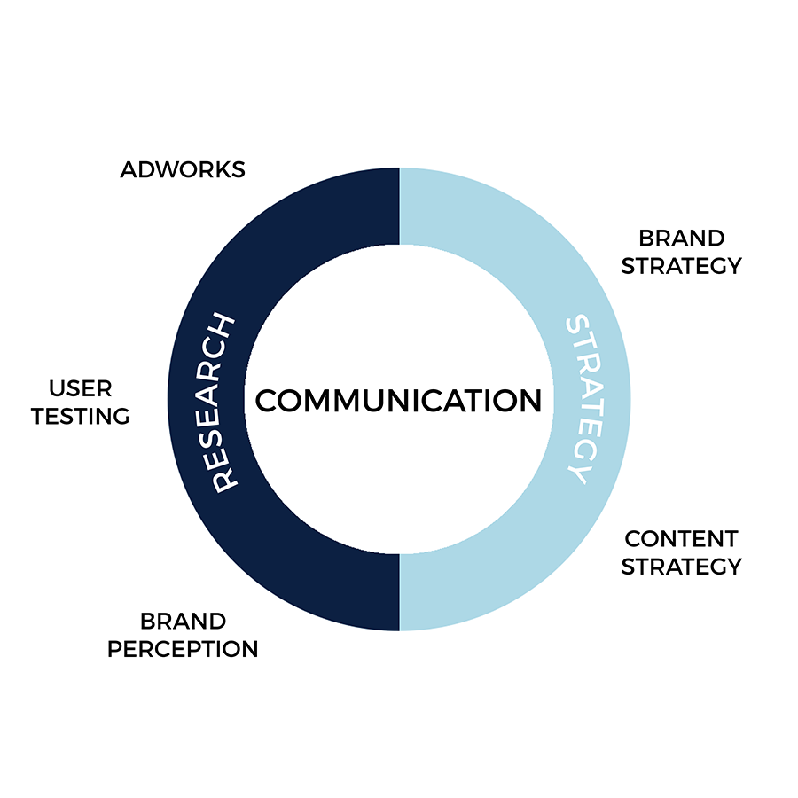 Rare consulting is specialised in creating the best communications