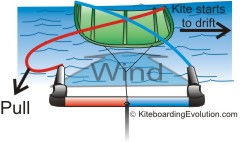 How to relaunch your kite