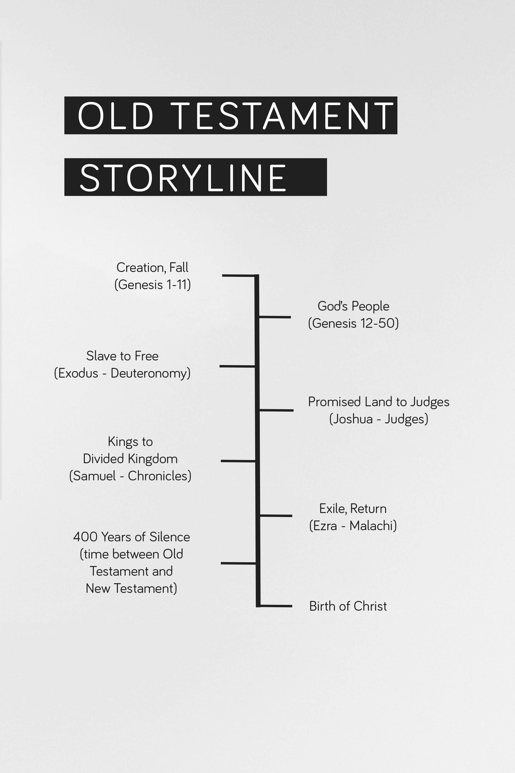 Old Testament Timeline.jpg