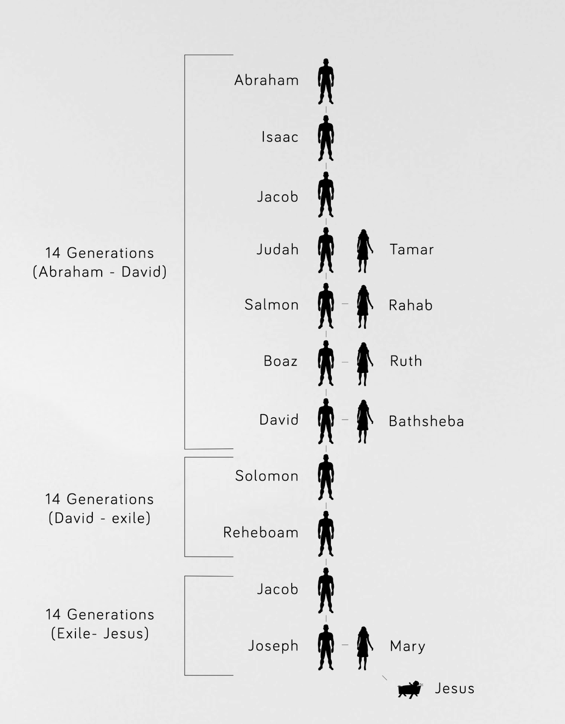 Redemptive Line of Christ.jpg