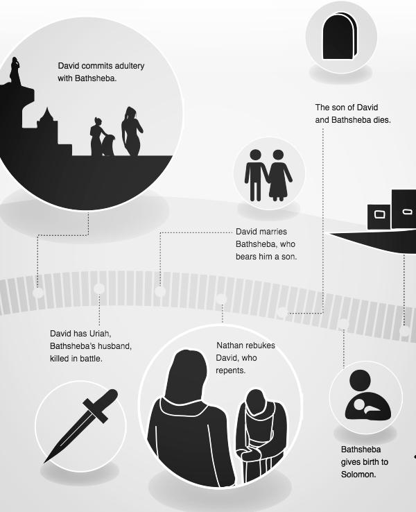 timeline of david 7.png