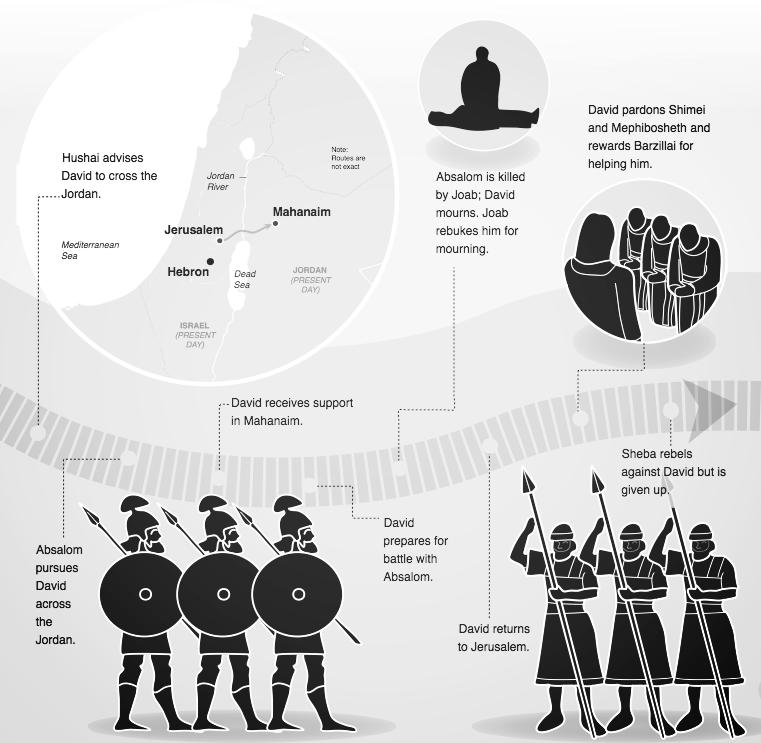 timeline of david 9.png