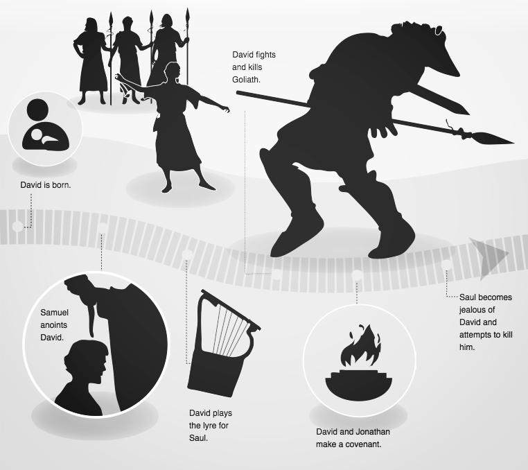 timeline of david 1.png