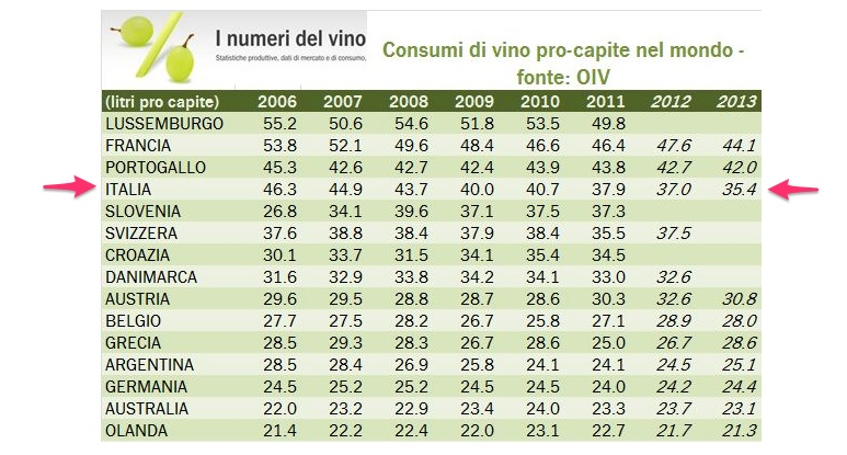 I consumi di vino pro-capite nel mondo – Aggiornamento 2011 OIV - © I numeri del vino