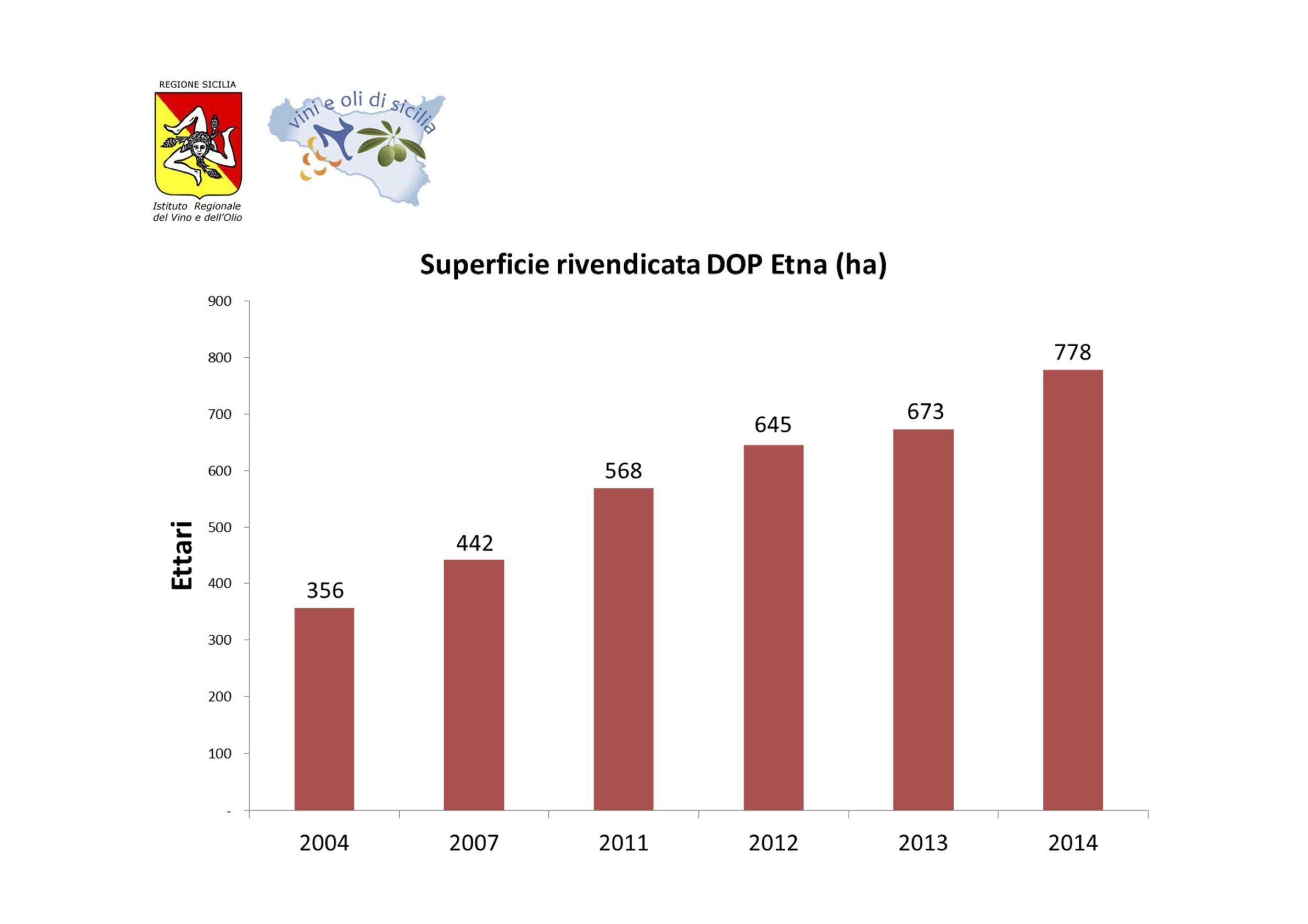 Fonte: Istituto Regionale del Vino e dell'Olio - IRVO - a cura di Felice Capraro