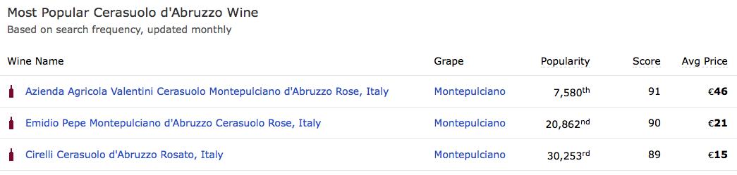 """I più """"popolari"""" Cerasuolo d'Abruzzo secondo WineSearcher.com -  qui il link  - clicca sulla tabella per ingrandire"""