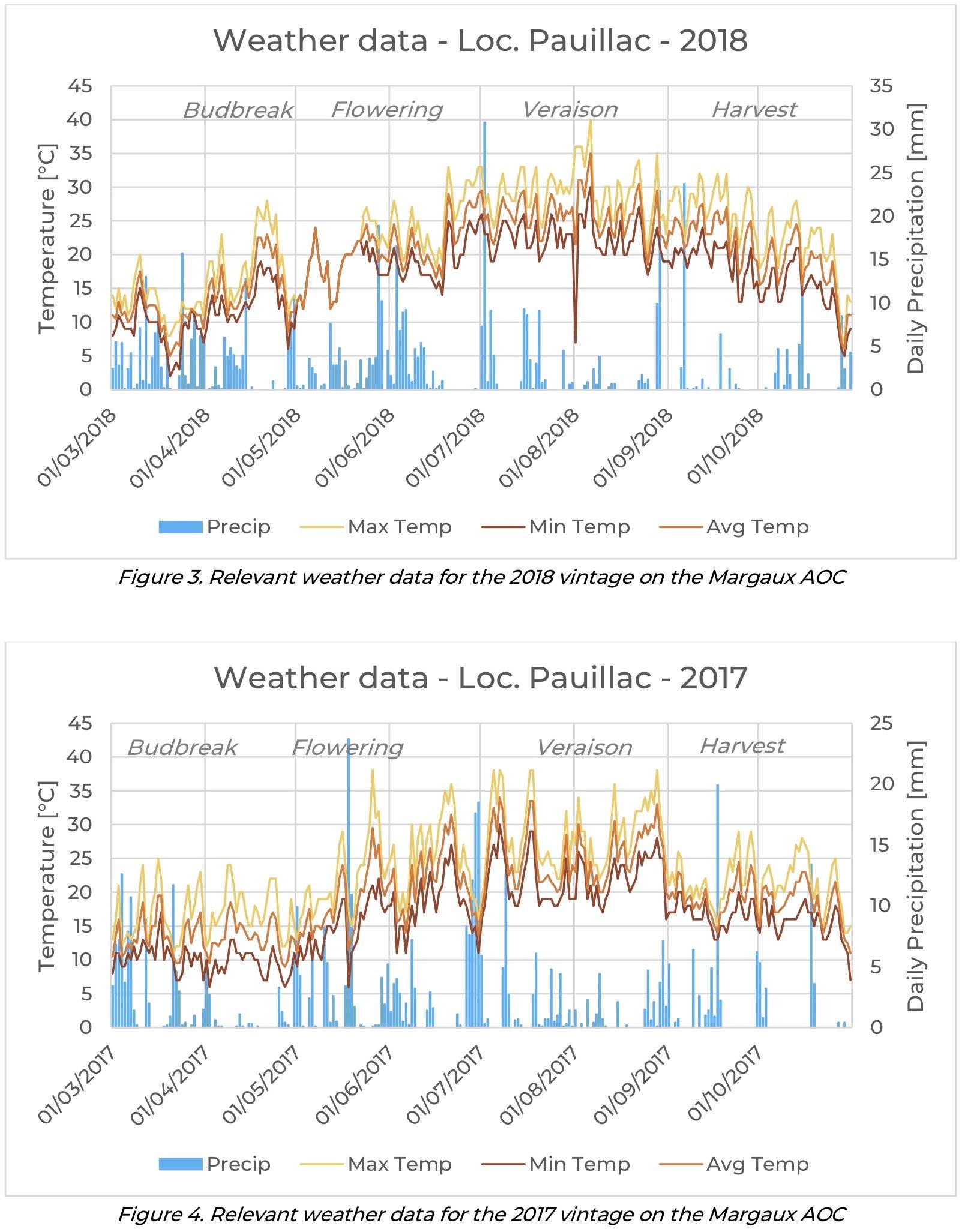 """Oltre ai dati rilevati via satellite, sono utilizzati numerosi dati """"a terra"""" come la misura dei fenomeni meteo"""